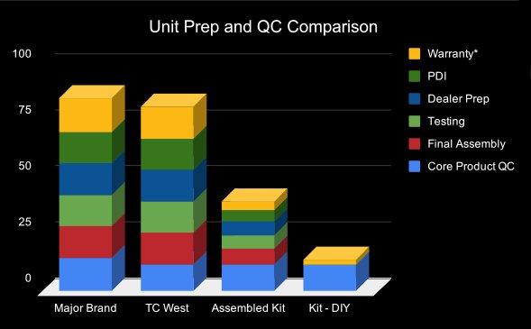 Unit Prep and QC Comparison Sheet2